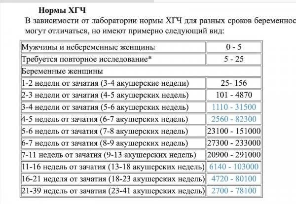 Таблица норм хгч при беременности по неделям и дням от зачатия, расшифровка анализа, на что влияет