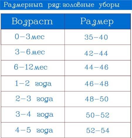 Размеры одежды новорожденного ребенка - таблицы размеров распашонок, комбинезонов, ползунков, носочков, колготок, чепчиков