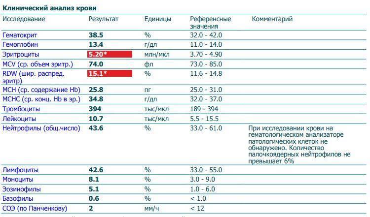Что значит понижен индекс распределения эритроцитов по объему