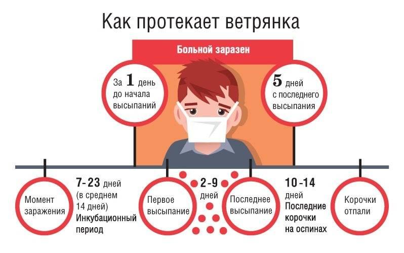 Ветряная оспа (ветрянка) у детей и взрослых: симптомы, осложнения, как не заразиться