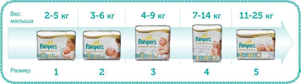 Как правильно менять и одевать подгузник новорожденному | блог дочки-сыночки