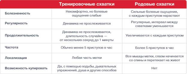 ᐉ могут ли ложные схватки перейти в настоящие. отслеживаем родовые схватки. как начинаются настоящие схватки при беременности - ➡ sp-kupavna.ru