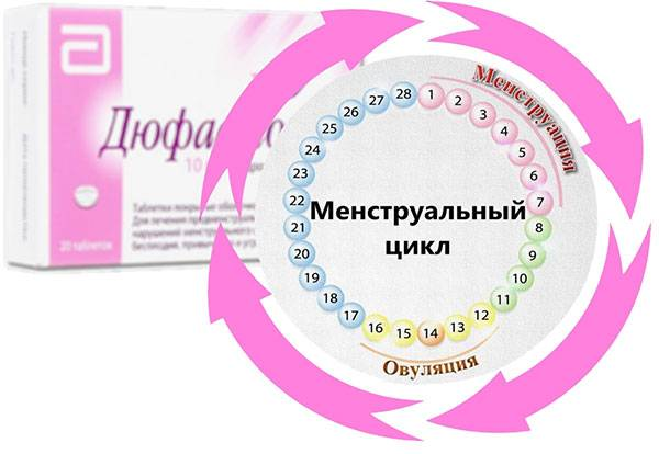 Таблетки для индукции менструального цикла - без рецепта и при беременности * клиника диана в санкт-петербурге
