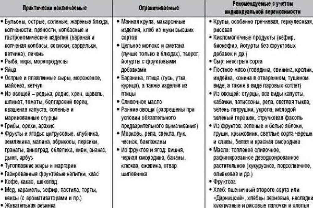 Стандарты диетотерапии при заболеваниях кожи