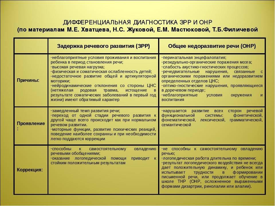 Общее недоразвитие речи. описание, диагностика, лечение. - нарушения речи — центр развития речи в москва