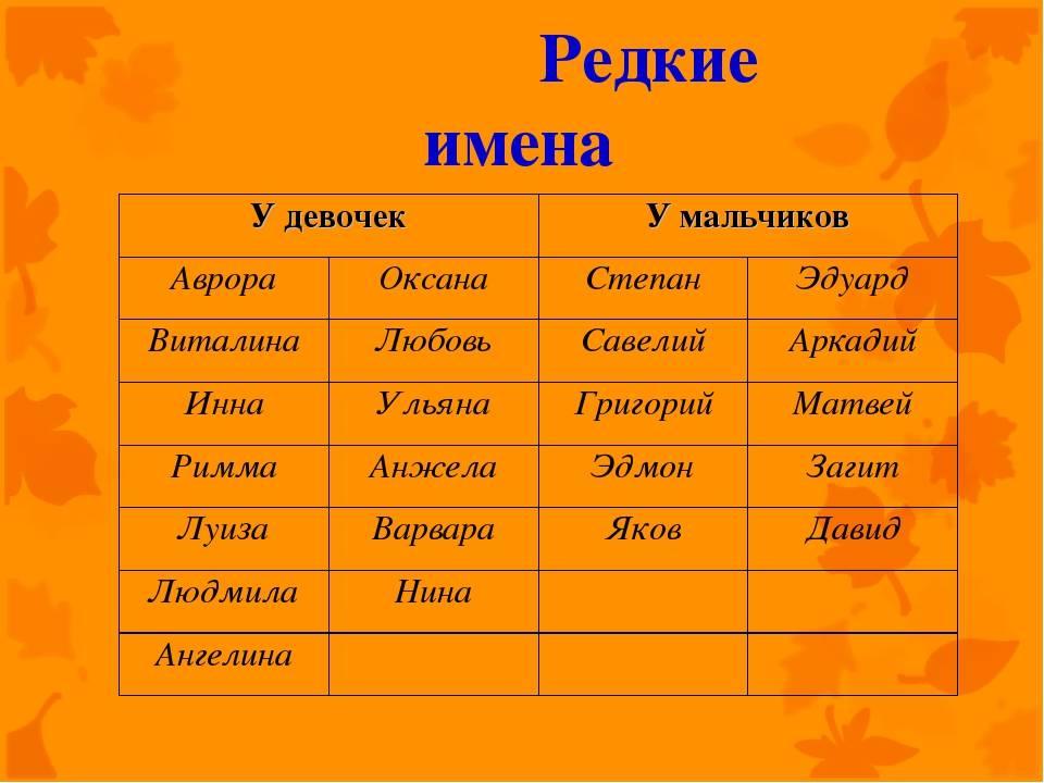 Красивые мужские имена: оригинальные русские, иностранные, старинные имена по церковному календарю для мальчиков и их значения | qulady
