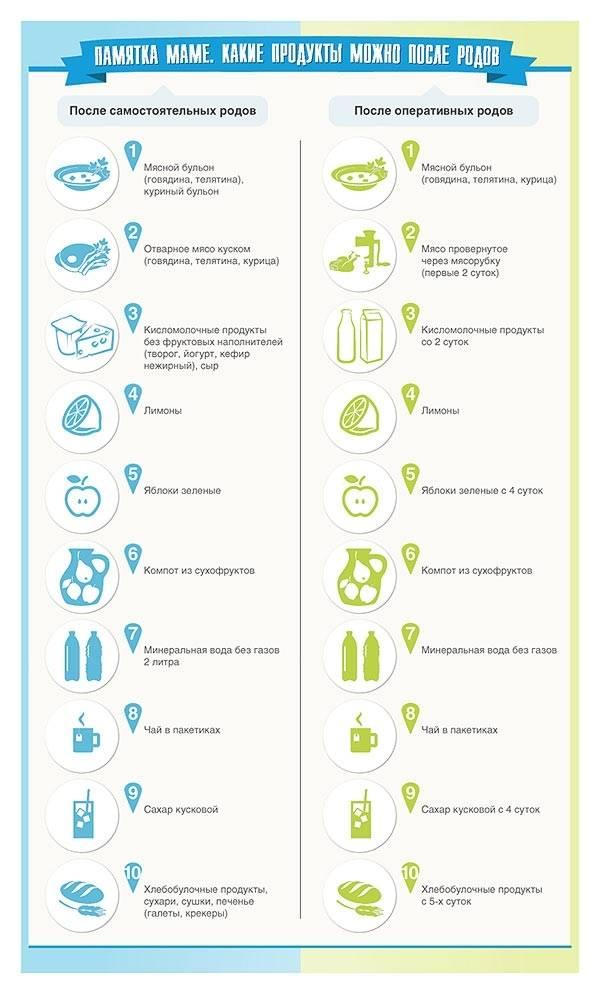 Диета после родов: продукты, меню, отзывы | food and health