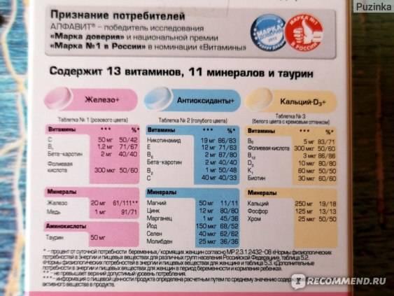 Алфавит мамино здоровье витаминно-минеральный комплекс : инструкция, синонимы, аналоги, показания, противопоказания, область применения и дозы.