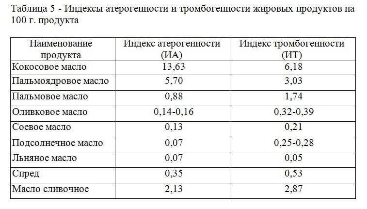 Индекс фертильности у мужчин