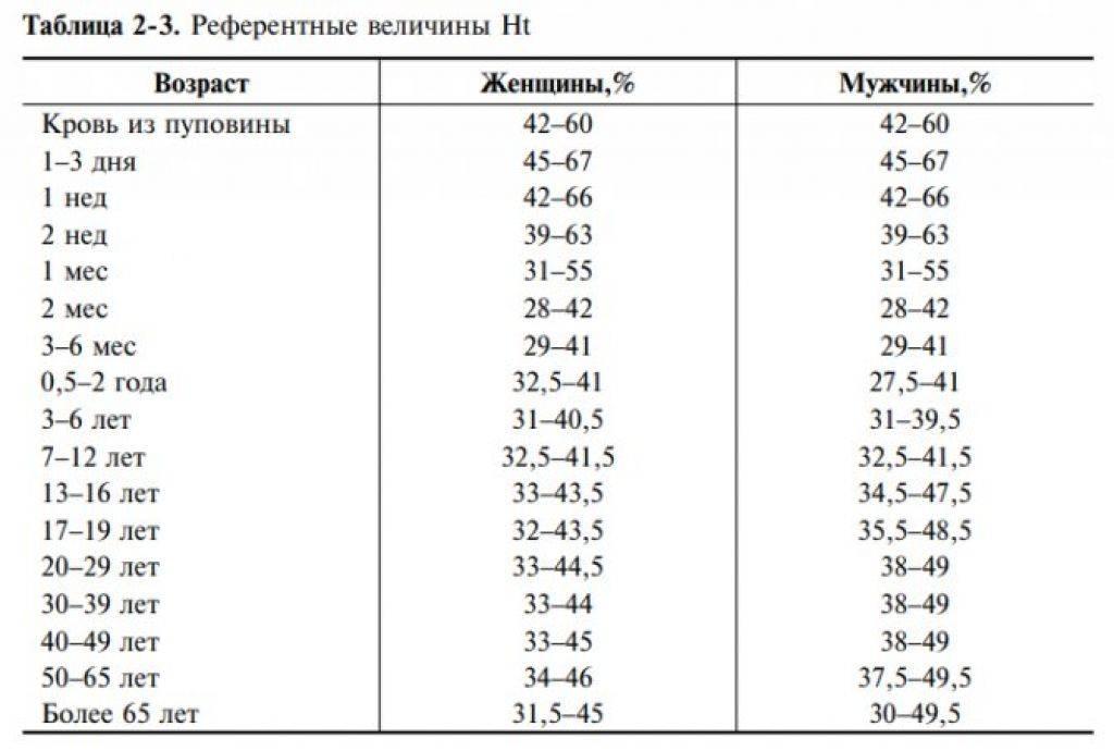 Гематокрит при беременности: норма и изменения