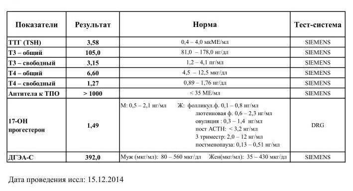 Гиперпролактинемия: симптомы и лечение, симптомы, диагностика и лечение | альфа - центр здоровья ^^in_city^^
