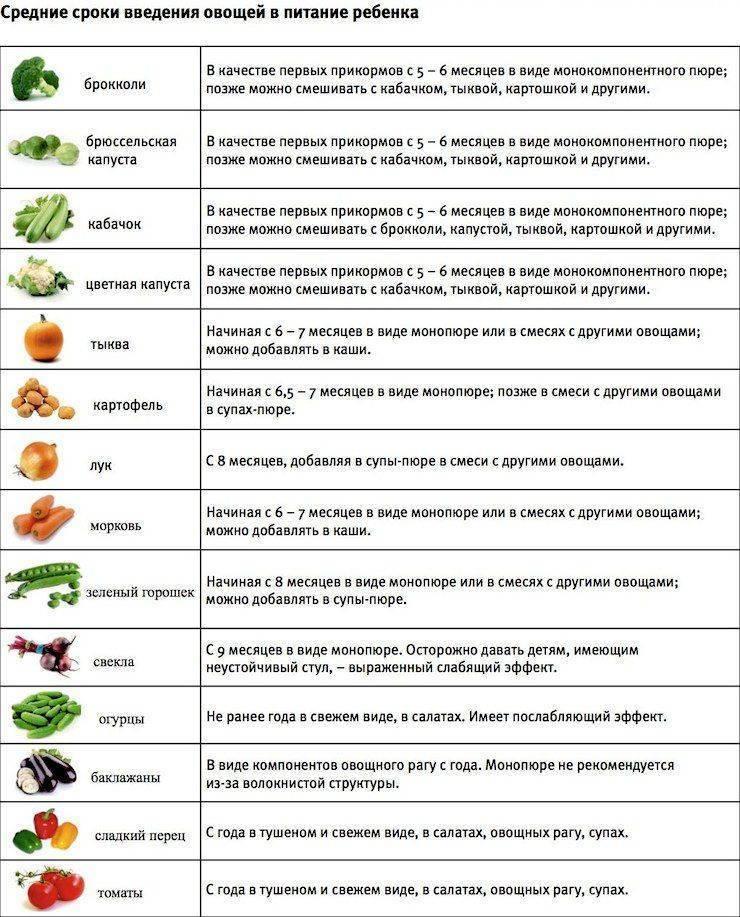 Чернослив от запора у детей: рецепт компота или пюре | fok-zdorovie.ru