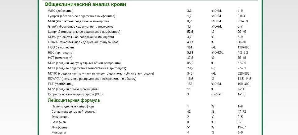 Норма тромбоцитов у детей по возрасту – таблица значений, причины отклонений
