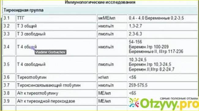 Анализ на ттг (тиреотропный гормон) - расшифровка и нормы