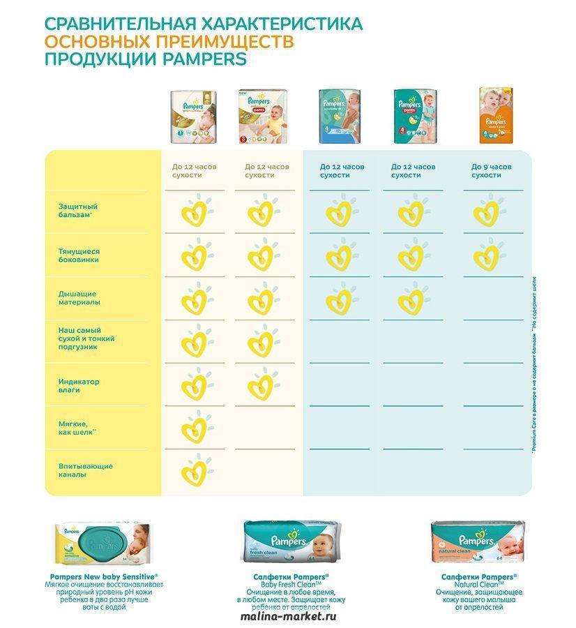 Подгузники разных марок: как угадать с размером