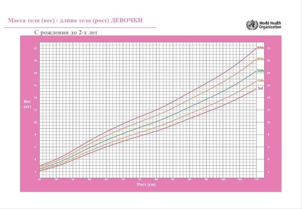 Таблицы роста и веса для девочек по годам: нормы и соотношение показателей в разном возрасте