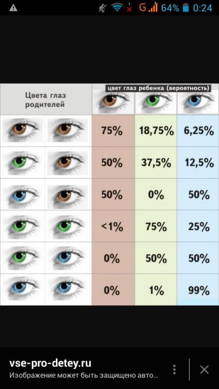 Наследование цвета глаз у детей