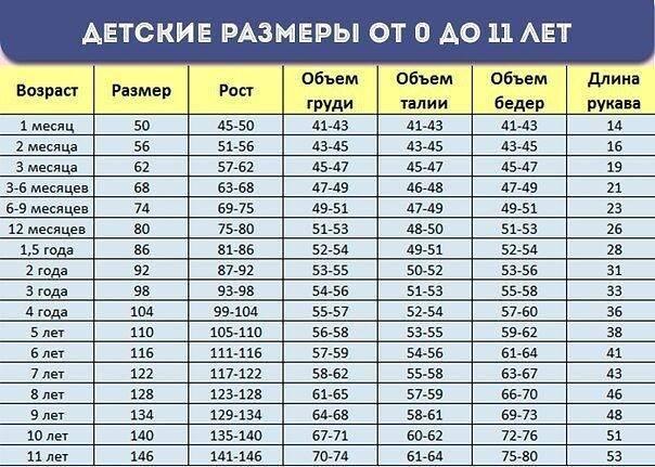 Размеры детских комбинезонов (таблица): для новорожденных, детей до 3-х лет, до 15-ти лет art-textil.ru