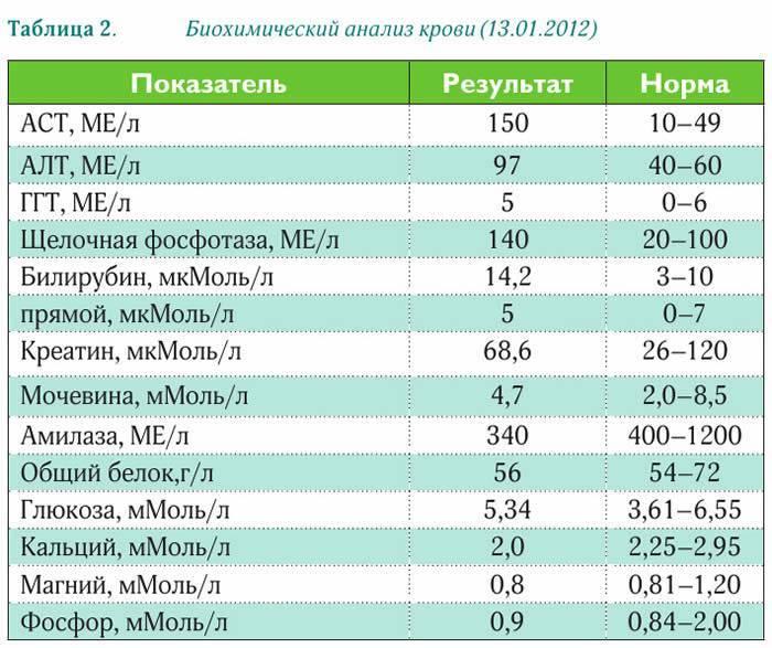 Аланинаминотрансфераза (алт): исследования в лаборатории kdlmed