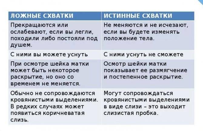 ᐉ может ли не быть тренировочных схваток. понятие тренировочных схваток при беременности, ощущения женщины, сопутствующие симптомы и отличия от настоящих - ➡ sp-kupavna.ru