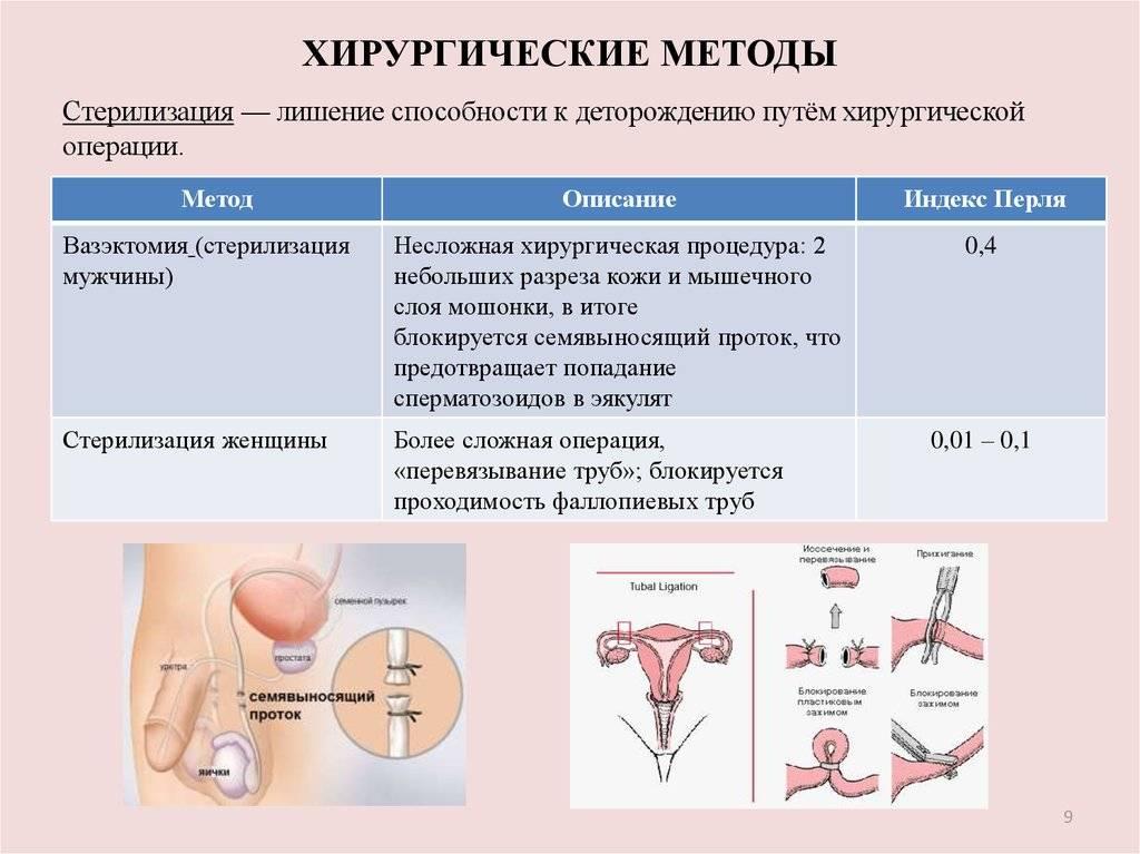 Перевязка маточных труб (женская стерилизация): достоинства и недостатки этого метода контрацепции.