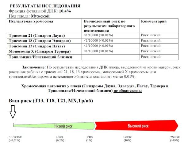 Пренатальный скрининг-тест – проверка генетических отклонения плода для беременных в москве | клиника репродукции «линия жизни»