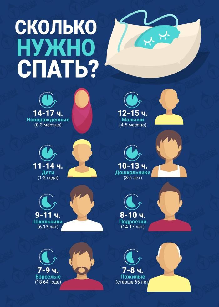 Сколько нужно спать ребенку?