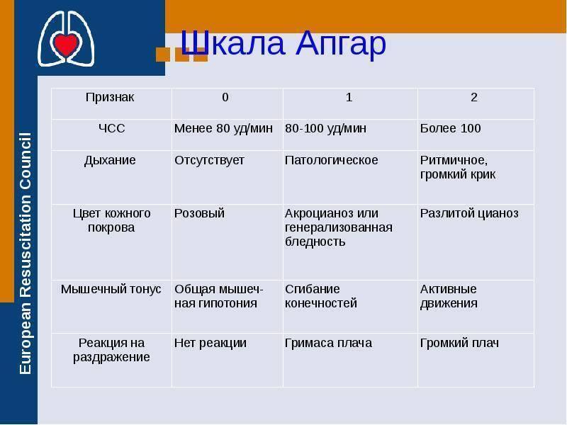 Шкала апгар для новороженных: расшифровка значений в таблице