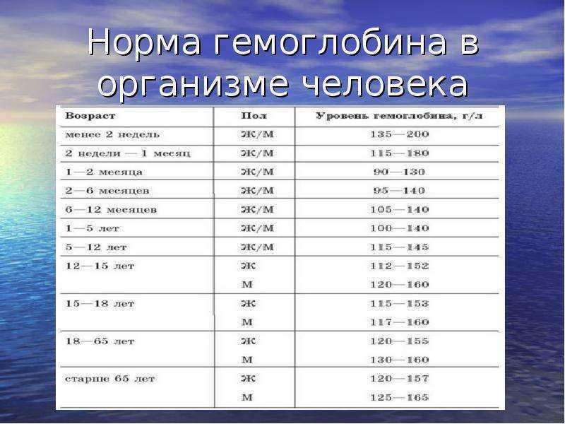 Нормы гемоглобина у детей: таблица по возрасту — med-anketa.ru