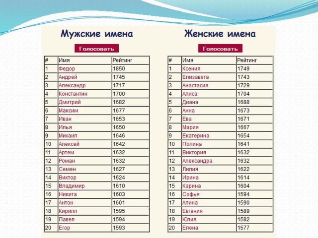 Красивые современные русские мужские имена: список редких и необычных вариантов для новорожденного ребенка мальчика по алфавиту, от а до я, а также все их значения