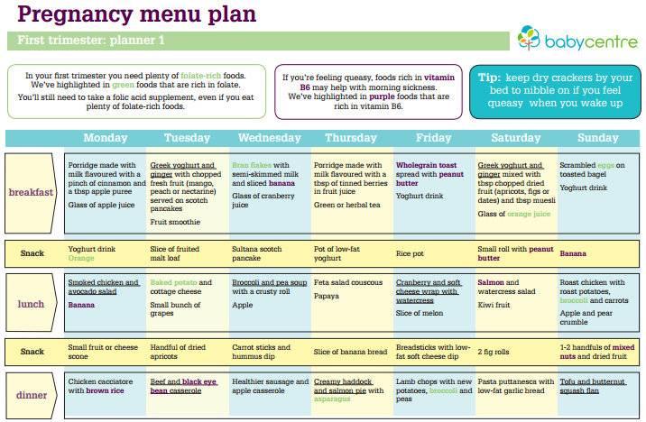 Диета для беременных при лишнем весе меню на каждый день