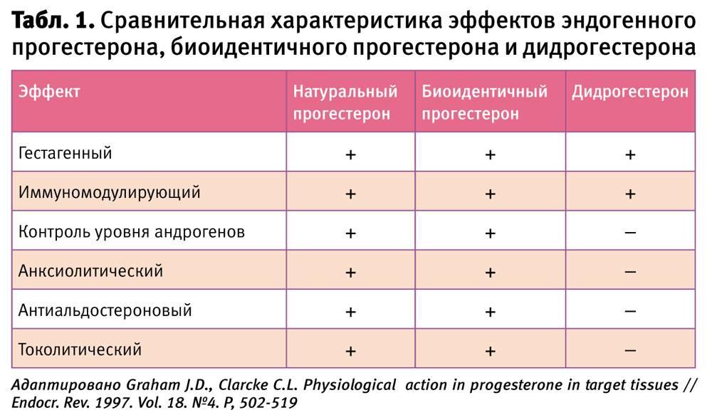 Отсутствие менструального периода после прекращения приема противозачаточных таблеток - причины | аборт в спб