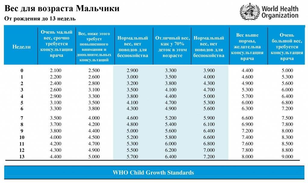 Каким должен быть рост и вес ребенка по месяцам до года: таблица