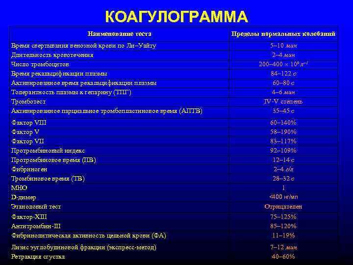 Коагулограмма № 3 (протромбин (по квику), мно, фибриноген, атiii, ачтв, d-димер)