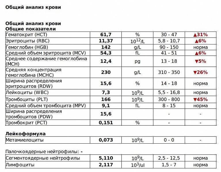 Клинический анализ крови (норма и отклонения) у детей и взрослых