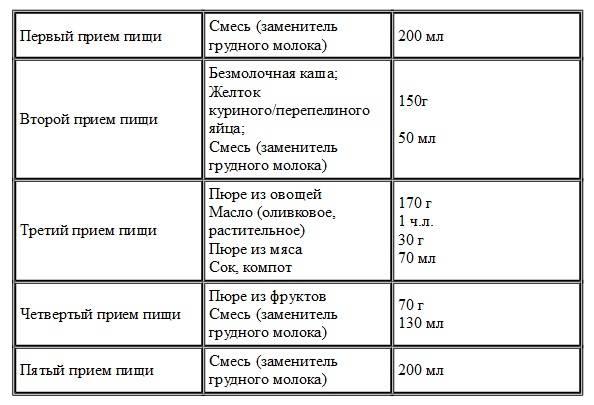 Питание ребенка в 7 месяцев при грудном вскармливании: таблица прикорма