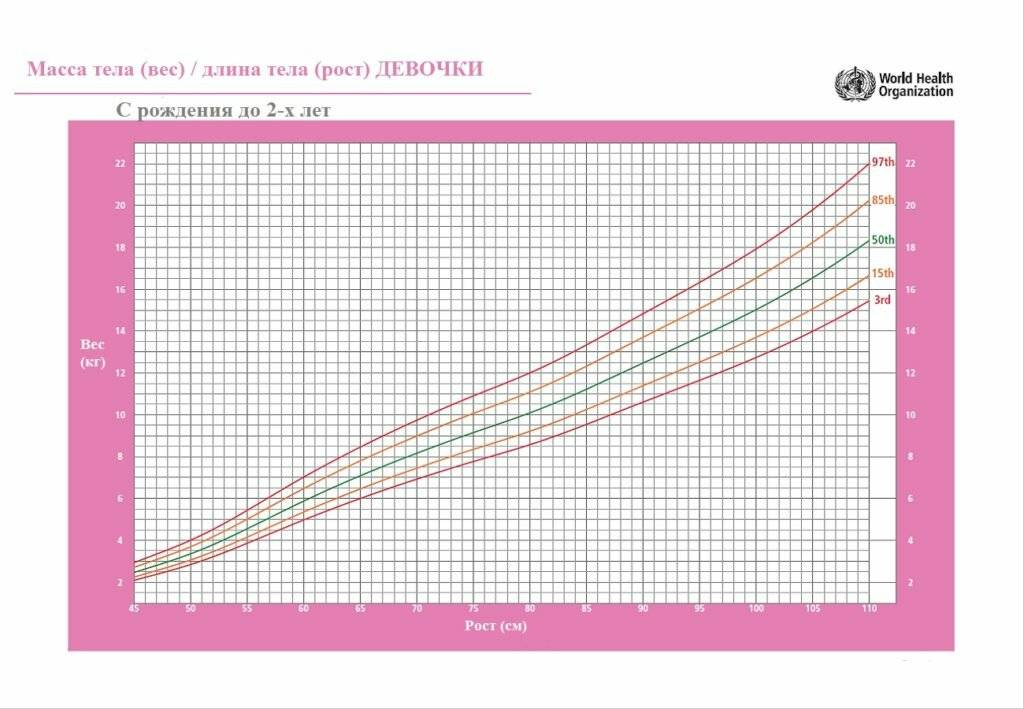 Ребенку 2 месяца: развитие, вес и рост на третьем месяце жизни (нормы)