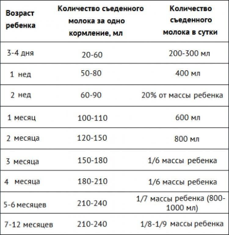 Сколько по времени кормить новорожденного грудным молоком | ripa-russia.ru