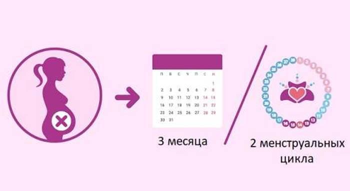 Беременность после аборта: проблемы и решения | клиника диана