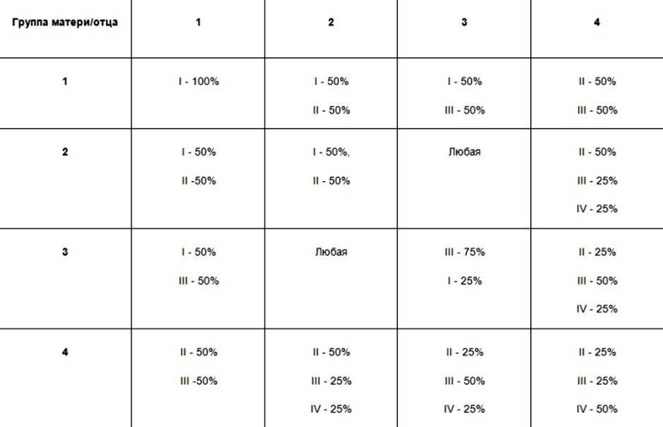 Совместимость групп крови для зачатия: таблица комбинаций между родителями и как это влияет на ребенка, какие дают резус-конфликт у партнеров с 3 и 4 положительной?   kvd9spb.ru
