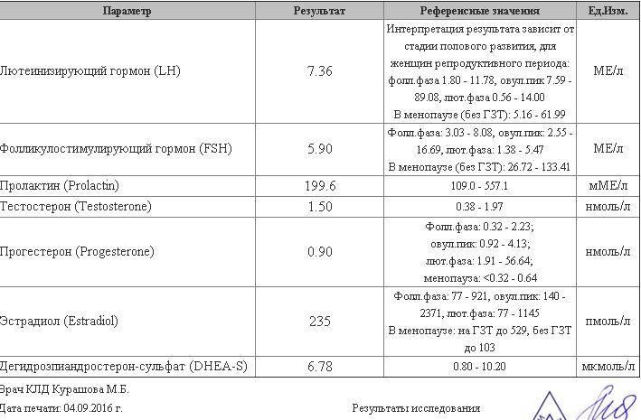 Анализ на лг                                            (анализ на лютеинизирующий гормон)