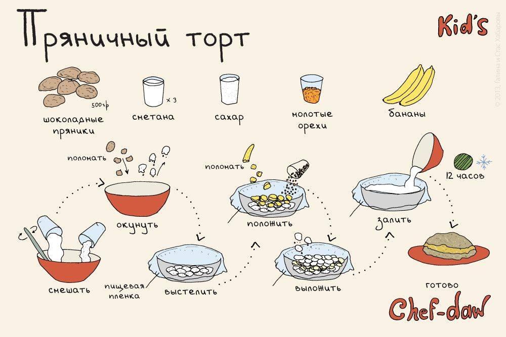 Рецепты для приготовления подростками