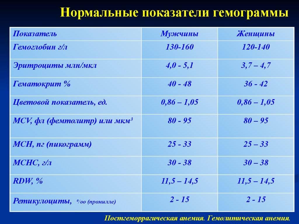Что такое гематокрит в анализе крови у беременных