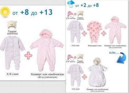 Как одевать ребенка по погоде: таблица