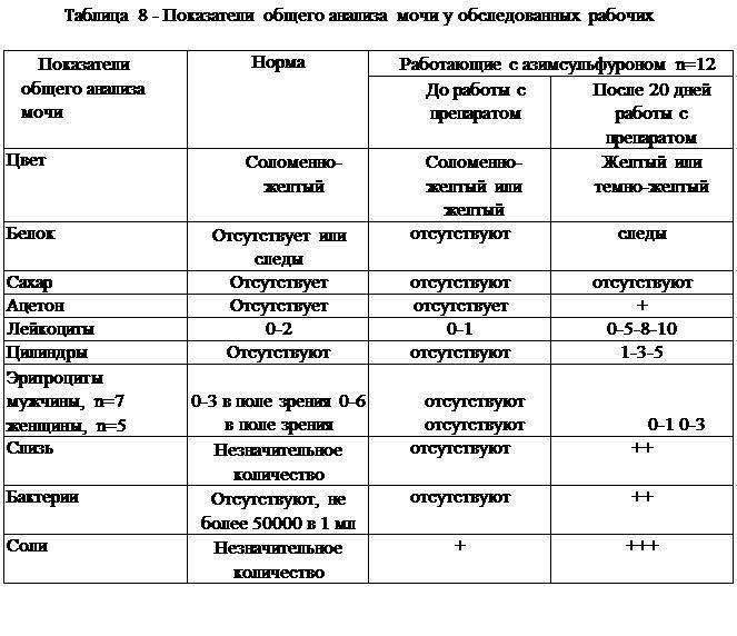 Проба Сулковича у детей: расшифровка анализа мочи грудничка, алгоритм сбора урины