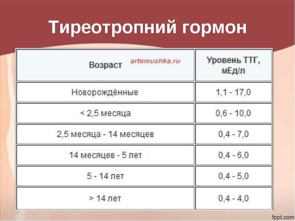 Норма ТТГ у детей по возрасту с таблицей, причины повышенных и пониженных гормонов