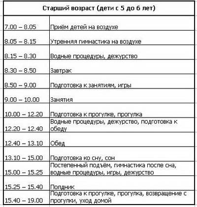 """Режим дня в группах. программа """"от рождения до школы"""" под редакцией н.е.веракса, т.с.комарова, м.а.васильева"""