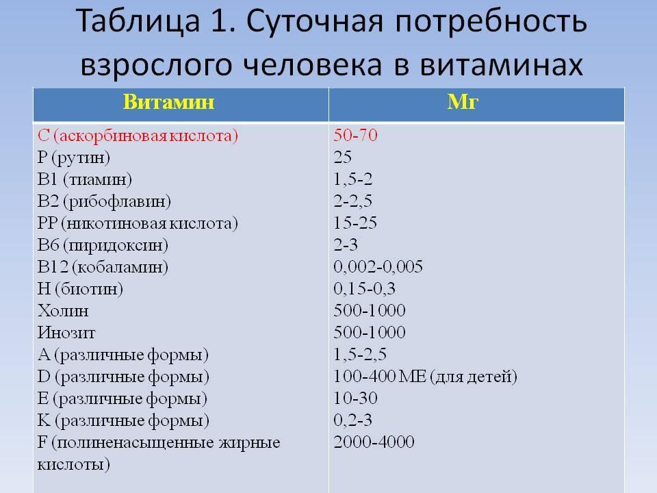 Аскорбиновой кислоты драже