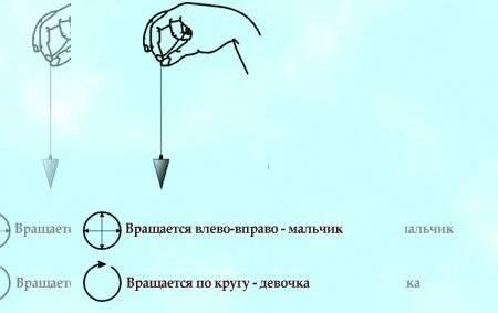 Принцип гадания по кольцу