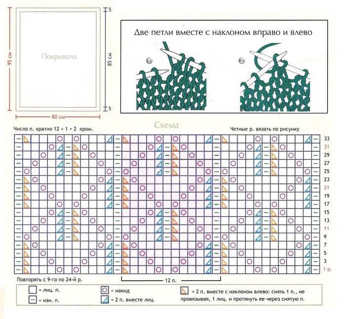 Схема и описание, как связать детский плед спицами